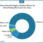 China Search Engine Market Overview 2015