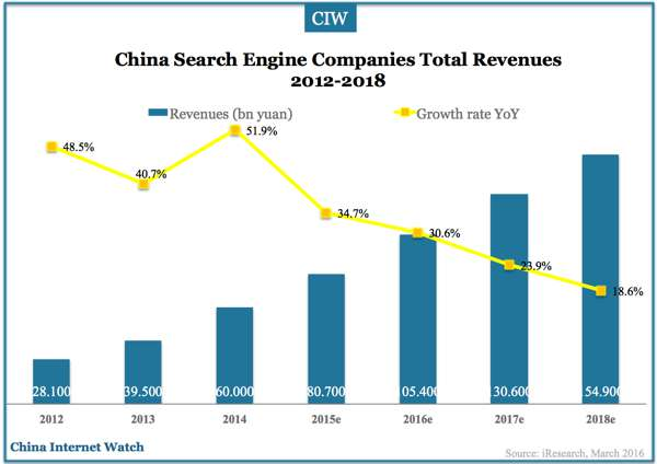china-search-engine-2012-2018-01