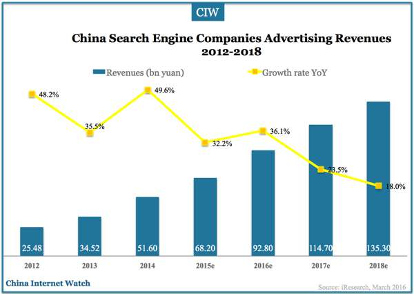 china-search-engine-2012-2018-02