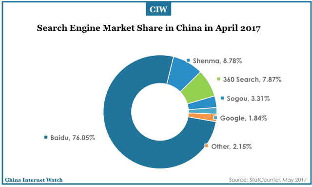 The Changing Face of Search Engine Market Share