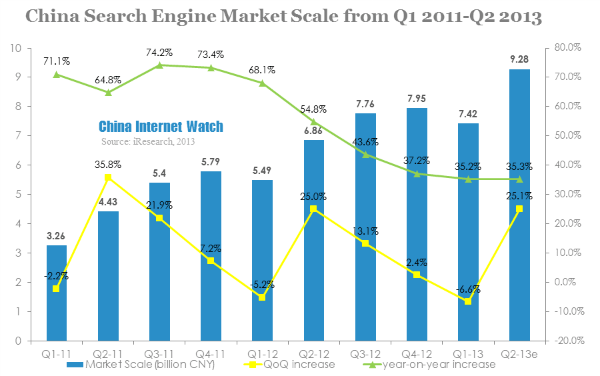 China Search Engine Market Reached 9.28 Billion Yuan in Q2 2013