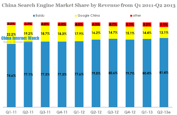 china search engine market share by revenue from q1 2011-q2 2013