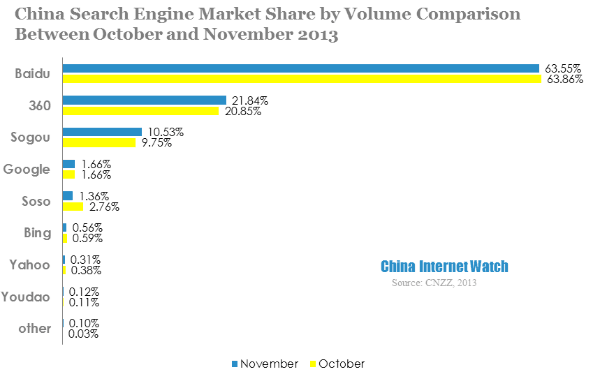 China Search Engine Market Share in Nov 2013