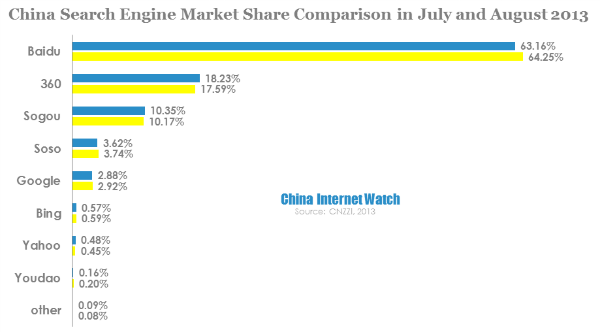 Baidu Search Share Down While Qihoo 360 Up in August 2013