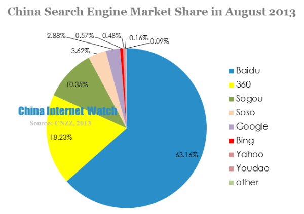 china search engine market share in august 2013