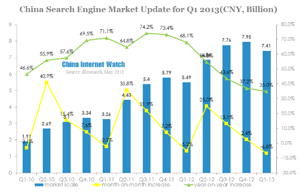 Baidu Dominates Search Engine Market by 80.6% in Q1 2013