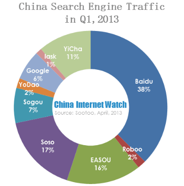 china search engine traffic ratio