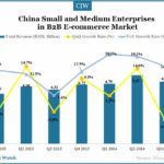 China Small & Medium Enterprises in B2B E-commerce Market Overview