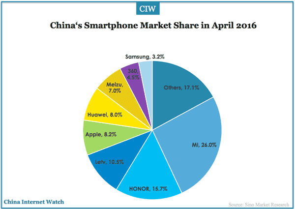 china-smartphone-market-apr-2016