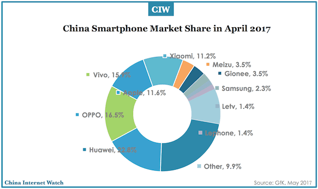 Top 10 Smartphone Brands In China In April 2017 China