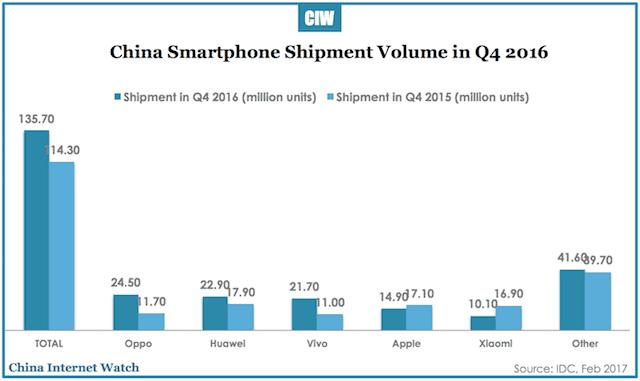 china-smartphone-shipment-q4-2016-1