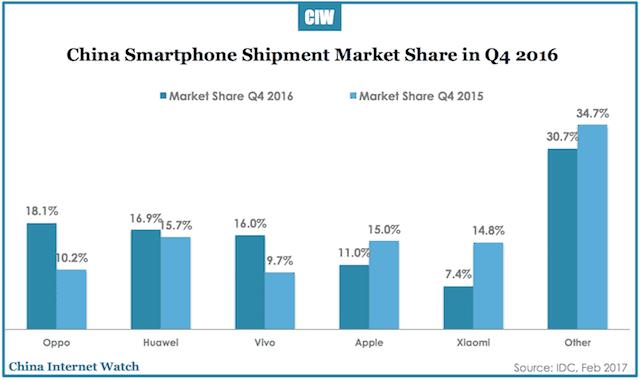 china-smartphone-shipment-q4-2016-2