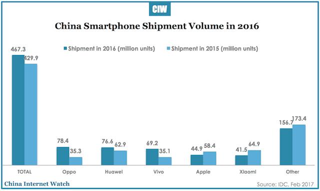 china-smartphone-shipment-q4-2016-3