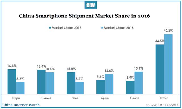 china-smartphone-shipment-q4-2016-4