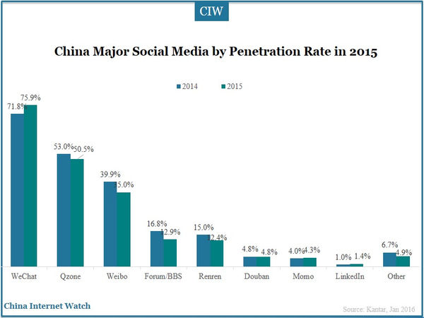 China Major Social Media by Penetration Rate in 2015