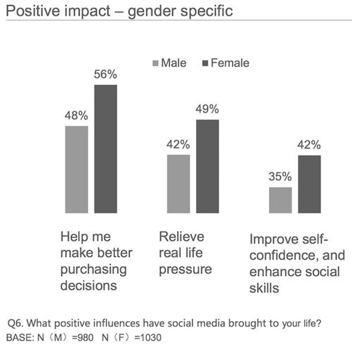 Những tác động tích cực social media phân chia theo giới tính