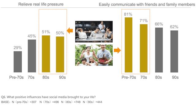 Sự khác biệt trong cách tác động tích cực của social media đến từng nhóm tuồi khác nhau