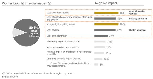 Những tín hiệu không tốt của social media