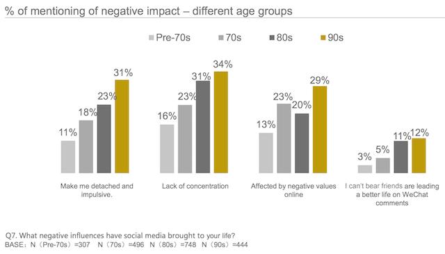 Tỷ lệ các nhóm tuổi nhận thấy tác động tiêu cực đến từ social media