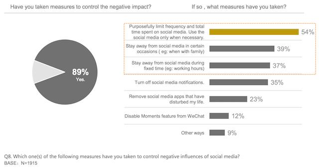 Thái độ của người dùng đối với tác động tiêu cực từ social media