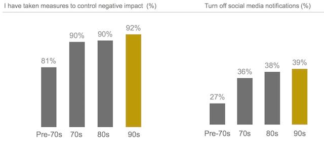 Tỷ lệ người dùng chủ động kiểm soát tác động tiêu cực của social media