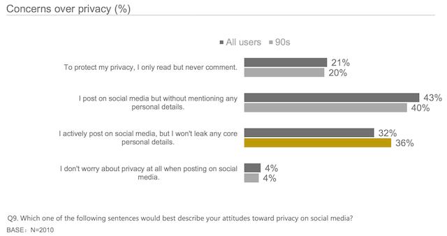 Mức độ quan tâm đến sự riêng tư của người dùng social media