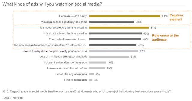 Các kiểu quảng cáo trên social media có sức thu hút người dùng