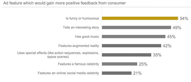 Những đặc điểm của quảng cáo nhận được phản hồi tích cực từ người dùng