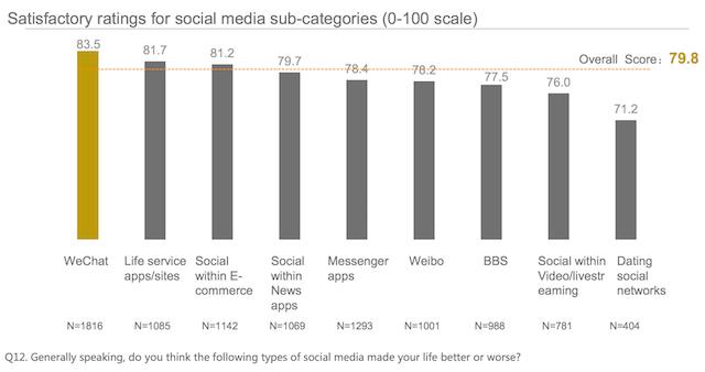Mức độ hài lòng của người dùng đối với các ứng dụng xã hội