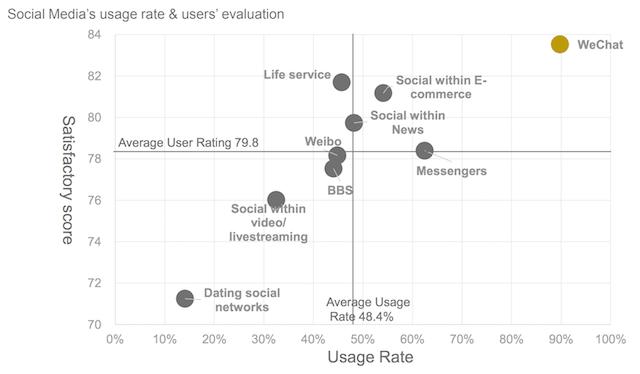 Tỷ lệ sử dụng và xếp hạng ứng dụng xã hội của người dùng Trung Quốc
