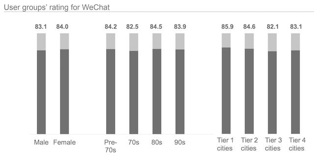 Đánh giá của người dùng về ứng dụng Wechat dựa trên nhân khẩu học