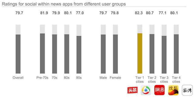 Đánh giá của người dùng dành cho các ứng dụng tin tức dựa trên nhân khẩu học