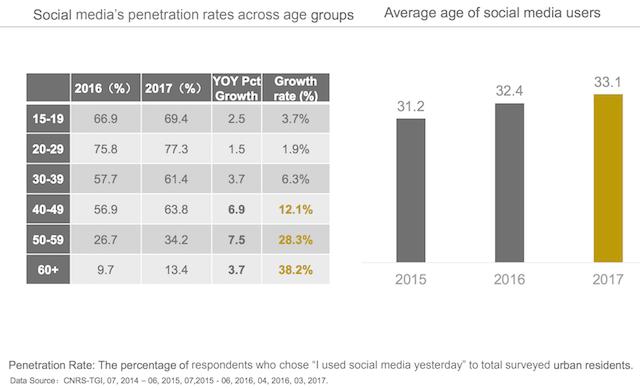 Mức tăng trưởng social media phân chia theo độ tuổi người dùng