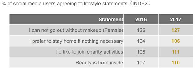 Tỷ lệ người dùng social media đồng ý chia sẻ thói quen sống của mình