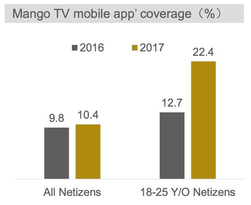 Mức độ phủ sóng người dùng của ứng dụng di động Mango TV