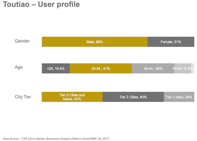 Thông tin chung về người dùng ứng dụng tin tức Toutiao