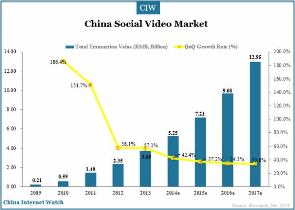 china-social-video-market-transaction