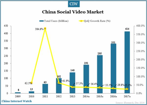 china-social-video-market-users