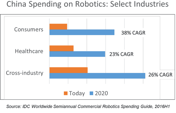 china-spending-robotics-2020
