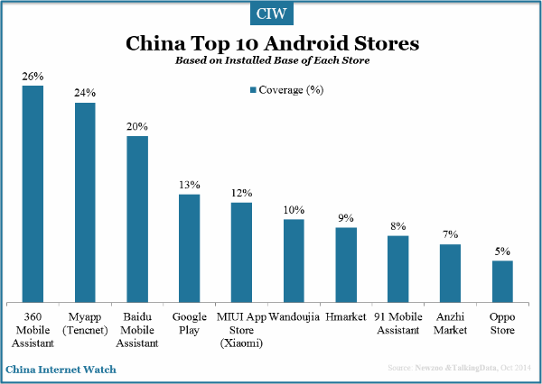 china-top-10-android-stores