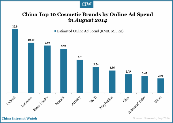 China Top 10 Cosmetic Brands by Online Ad Spend – China ...