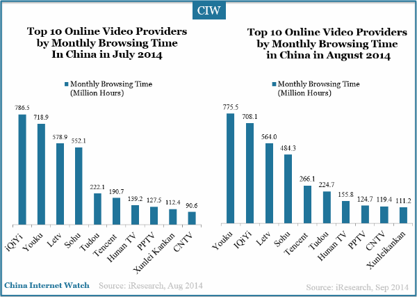 china-top-10-video-provides