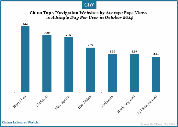 china-top-7-navigation-websites-by-average-page-views