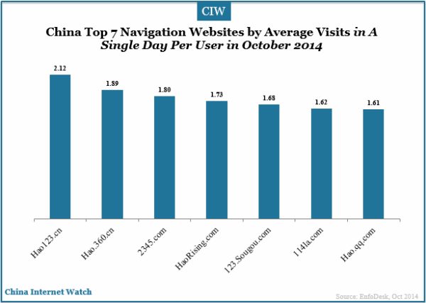 china-top-7-navigation-websites-by-average-visits