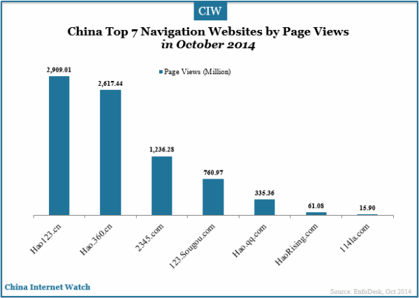china-top-7-navigation-websites-by-page-views