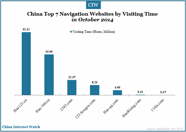 china-top-7-navigation-websites-by-visiting-time