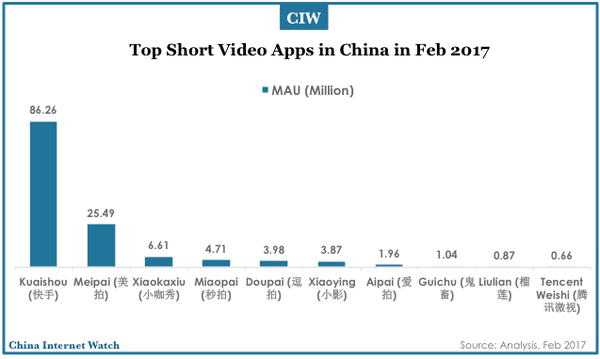 china-top-digital-video-apps-feb-2017-04