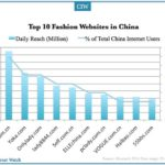 Top 10 Chinese Fashion Websites