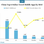 China Top 6 Online Travel Mobile Apps