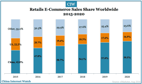 china-us-retail-ec-sales-share-2015-2020